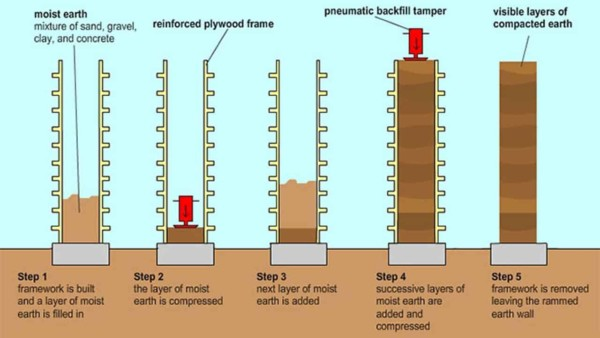 rammed earth walls are built using wood forms similar to those used to pour a concrete foundation; rather than pour concrete into the forms, dirt is added & tamped down in layers as shown here