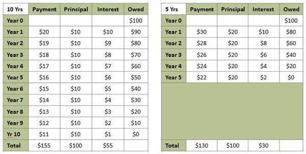 home mortgage savings tips