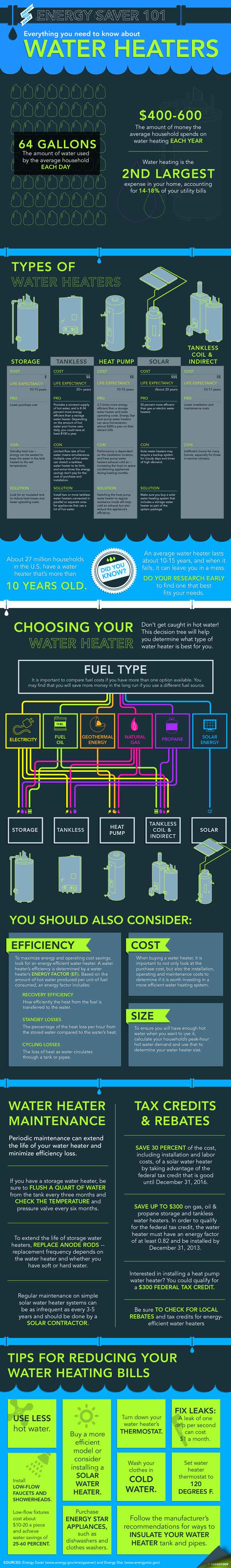 hot water heaters as infographic