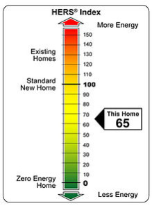 home energy rating system or HERS