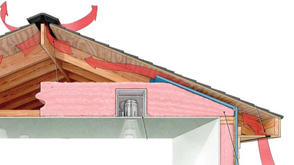illustration showing air flow from soffits up through ridge vents