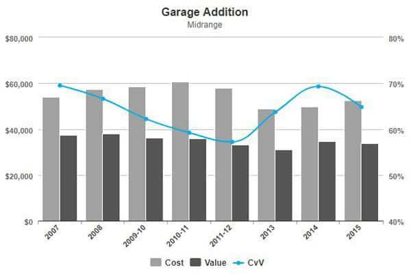 projected cost & value on resale of a midrange garage addition per Cost vs Value survey from Hanley Wood