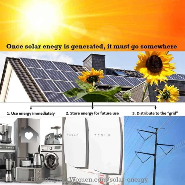when you buy solar panels, you need to understand how the energy generated gets used