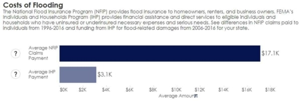 while it might be difficult to pay flood insurance premiums, even in NH, it should save you money
