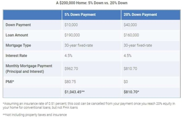 before you decide to pay for private mortgage insurance (PMI), take a hard look at the numbers & what it will cost you