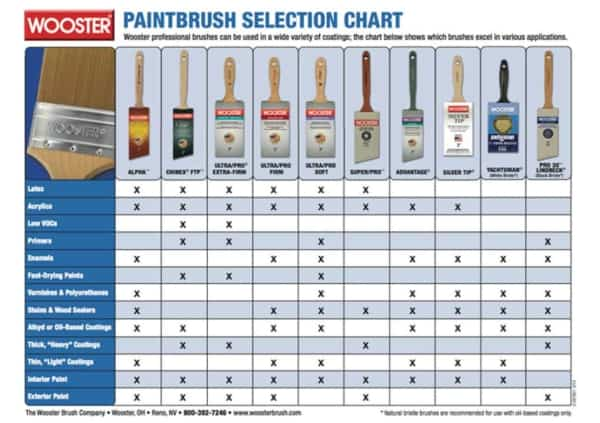 detailed table from Wooster showing you their various paint brushes support your painting needs