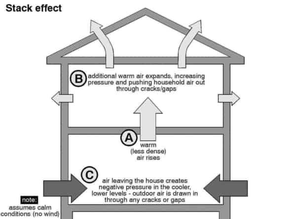 illustration showing how outdoor air enters a house towards the bottom & escapes higher up