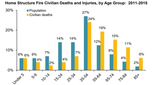 chart showing ages most vulnerable in house fires, showing why fire safety is so important