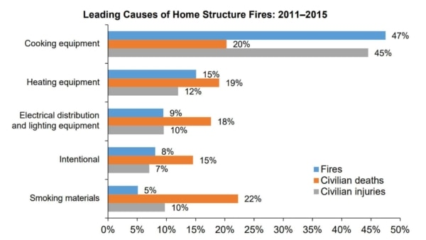 chart showing leading causes of home fires & why fire safety is important