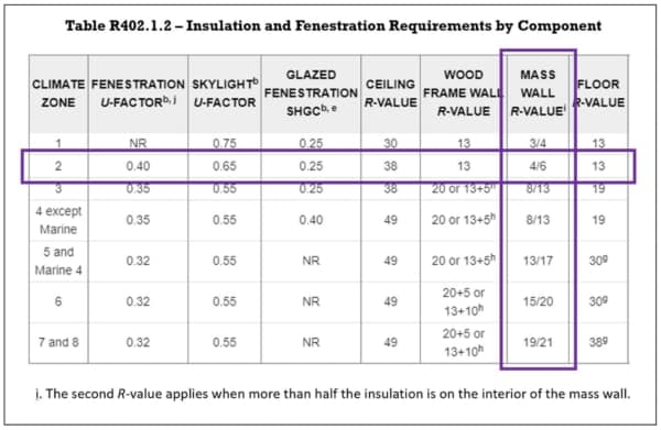 florida energy building codes show wall insulation needs to be R-4 for exterior walls or R-6 when more than 50% of insulation inside