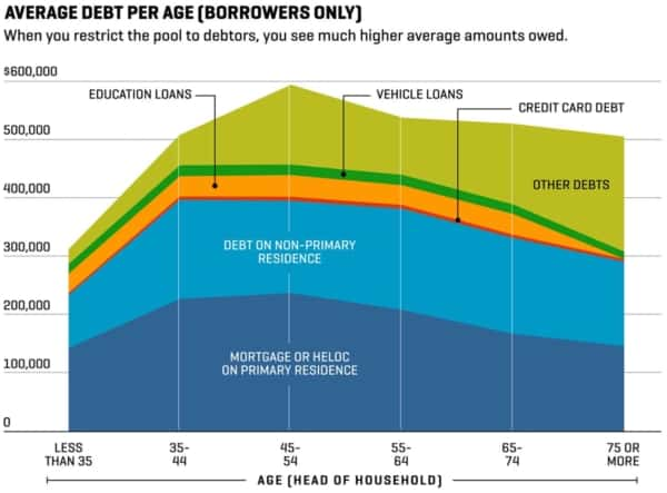 graph of average debt by age