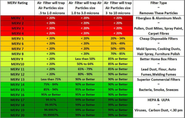 Table showing effectiveness of HVAC filters according to their MERV rating