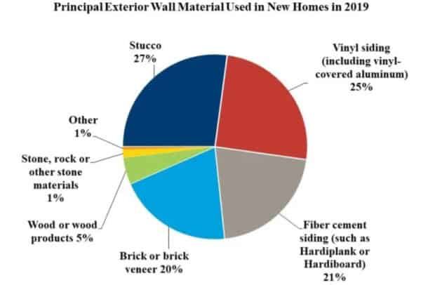 Pie chart showing home siding materials used across US and relative percentages