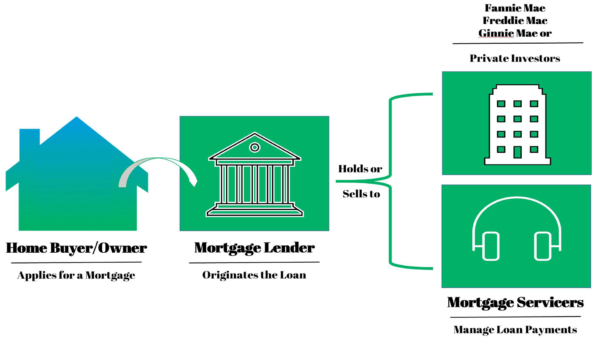 flow chart showing progression from a mortgage application, through lender to investors & mortgage servicer